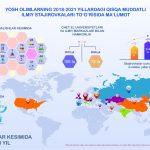 Yosh olimlarni yetakchi xorijiy ilmiy tashkilotlarda ilmiy stajirovkalarga yuborish bo'yicha infografik ma'lumot